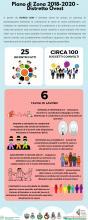 infografica con informazioni testuali e icone